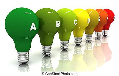 Energy efficiency, light bulbs