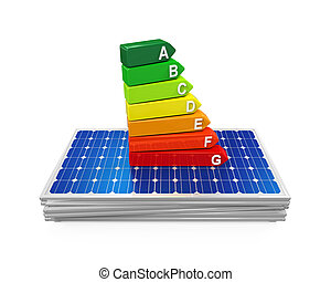 Efficiency Rating on Solar Panel