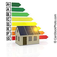 energy efficiency scale