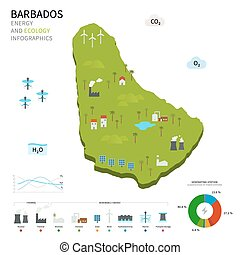 Energy industry and ecology of Barbados