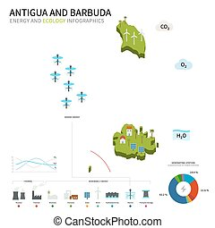 Energy industry, ecology of Antigua and Barbuda