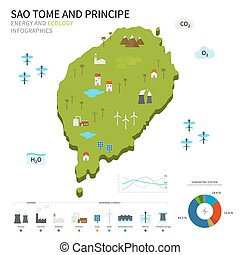 Energy industry, ecology of Sao Tome and Principe - Energy...
