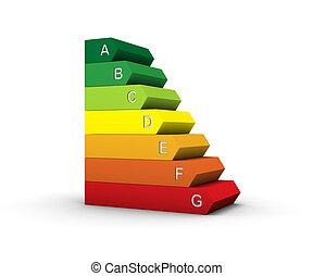 Energy Performance Scale
