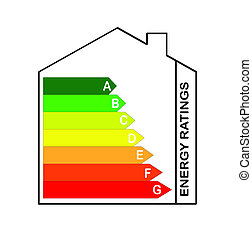 Energy Ratings Scale