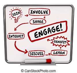 Engage Involve Interact Share Join Discuss Learn Workflow...