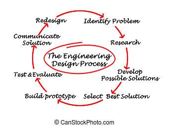 engenharia, desenho, processo
