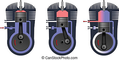 Engine - The internal combustion engine. Two-stroke engine...