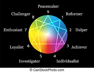 Enneagram figure with numbers from one to nine concerning the nine described types of personality around a rainbow gradient sphere. Vector illustration on black background.