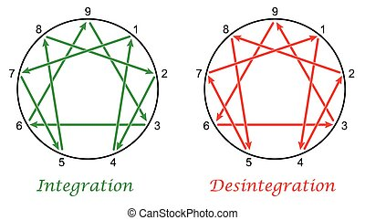 enneagram, integration, desintegratio