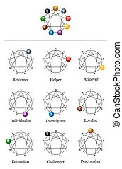 Enneagram Nine Types Of Personality
