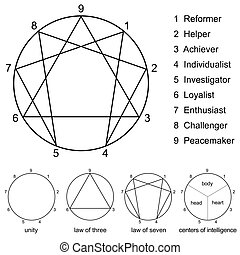 Enneagram Variations - Enneagram with numbers from one to...