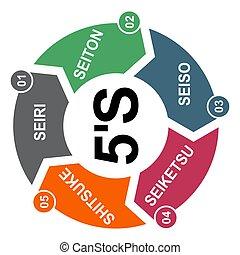 ensemble, vecteur, 5, sorte, concept, éclat, méthode, 5s, soutenir, standardize, company., processus, ordre