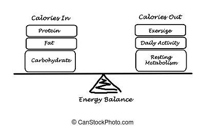 entrada, balance, gasto, energía, entre