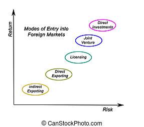 entrada, mercados, modos, extranjero