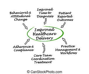 entrega, melhorado, cuidados de saúde