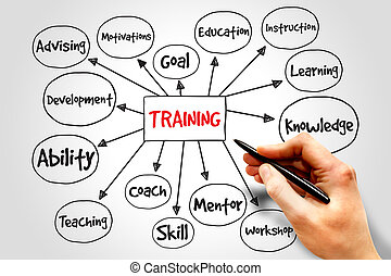 entrenamiento, mente, mapa