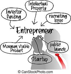 entrepreneur, démarrage, dessin, plan affaires