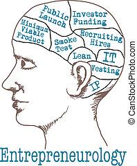 entrepreneur, esprit, maigre, démarrage, modèle