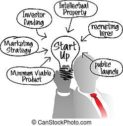 entrepreneur, lumière, démarrage, idée, ampoule