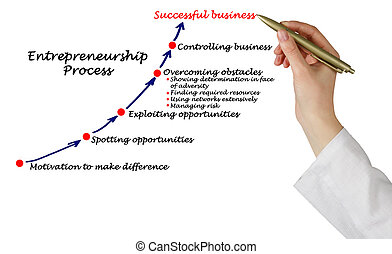 Entrepreneurship Process