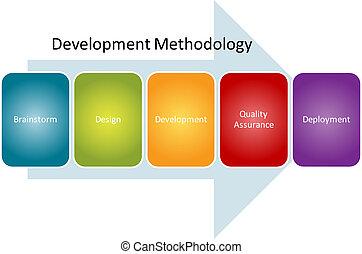 entwicklung, methodologie, prozess, diagramm