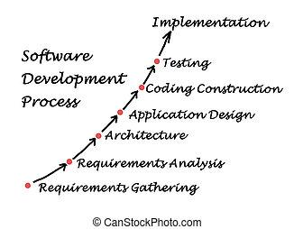 entwicklung, prozess, software