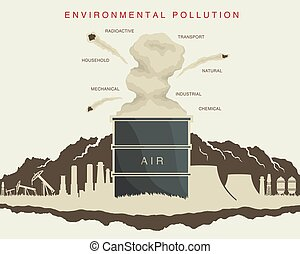environmental pollution in the atmosphere