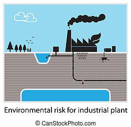 Environmental risk diagram - Environmental risk for...