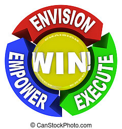 Envision Empower Execute - Win - A circle marked Win...