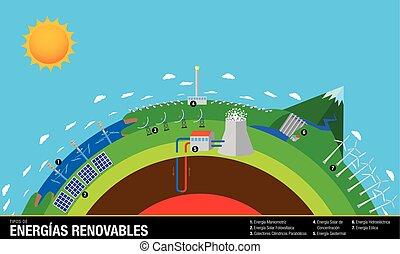 eolic, ベクトル, energias, 波, エネルギー, de, -, チャート, 水力電気, 地熱, ...