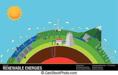 eolic, 太陽, エネルギー, エネルギー, -, チャート, 水力電気, 地熱, 波, ベクトル, 回復可能, ...