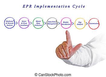epr, implementação, ciclo