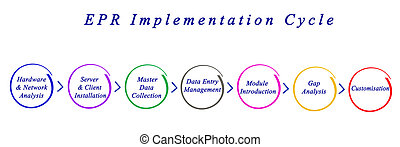 EPR Implementation Cycle