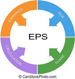 EPS Word Circle Concept
