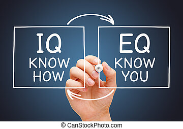 EQ Know You IQ Know How Concept - Hand drawing IQ Know How ...