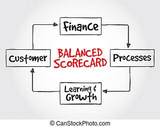 equilibrado, scorecard