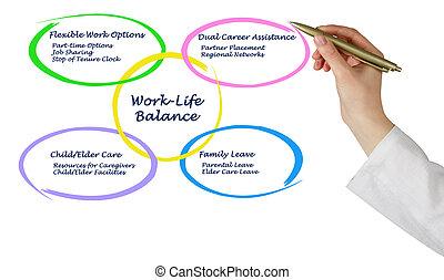 equilibrio, work-life
