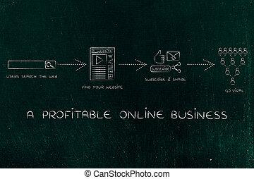 erfolgreich, blog, business:, von, starten, zu, gehen, virus
