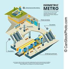 escada rolante, portões, isometric, múltiplo, elétrico, túnel, quadros, entrada, níveis, trem, vetorial, metrô, sinais, station., estrada ferro, 3d