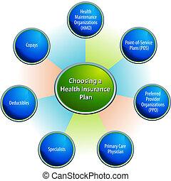 escolher, um, seguro saúde, plano, mapa
