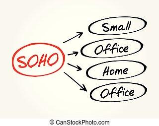 escritório, acrônimo, office/home, -, soho, pequeno