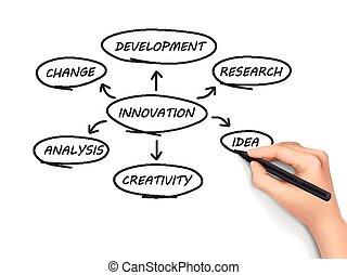 escrito, inovação, carta fluxo, mão