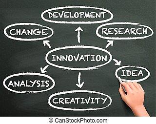 escrito, inovação, fluxo, Mapa, mão