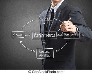 escritura, concepto, de, rendimiento