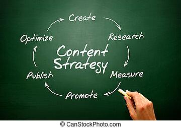 escritura, de, contenido, estrategia, concepto, seo, presentación, backgr