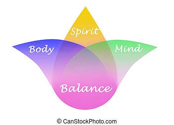 espírito, equilíbrio, mente, corporal