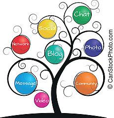 espiral, árbol, social