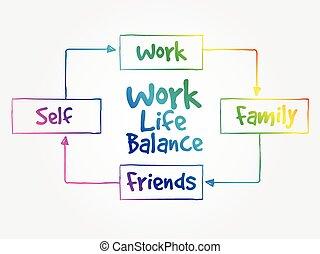 esprit, équilibre, vie, carte, travail