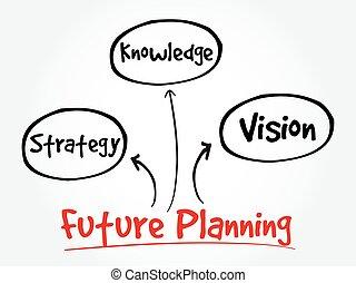 esprit, carte, planification, avenir