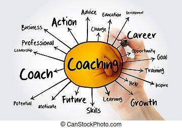 esprit, concept, entraînement, carte, business